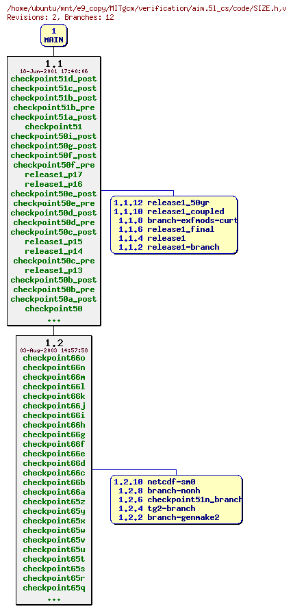 Revisions of MITgcm/verification/aim.5l_cs/code/SIZE.h